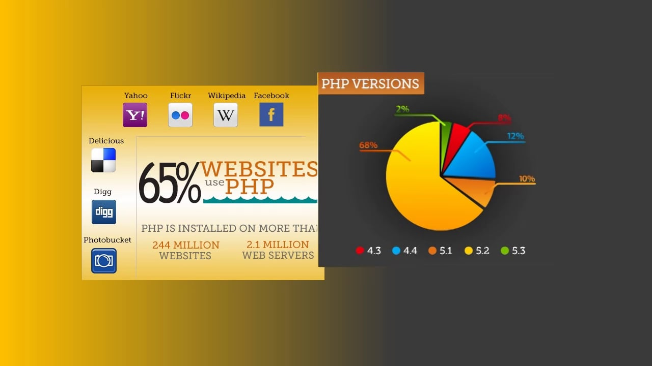 PHP Website Development Company – IndiaNIC