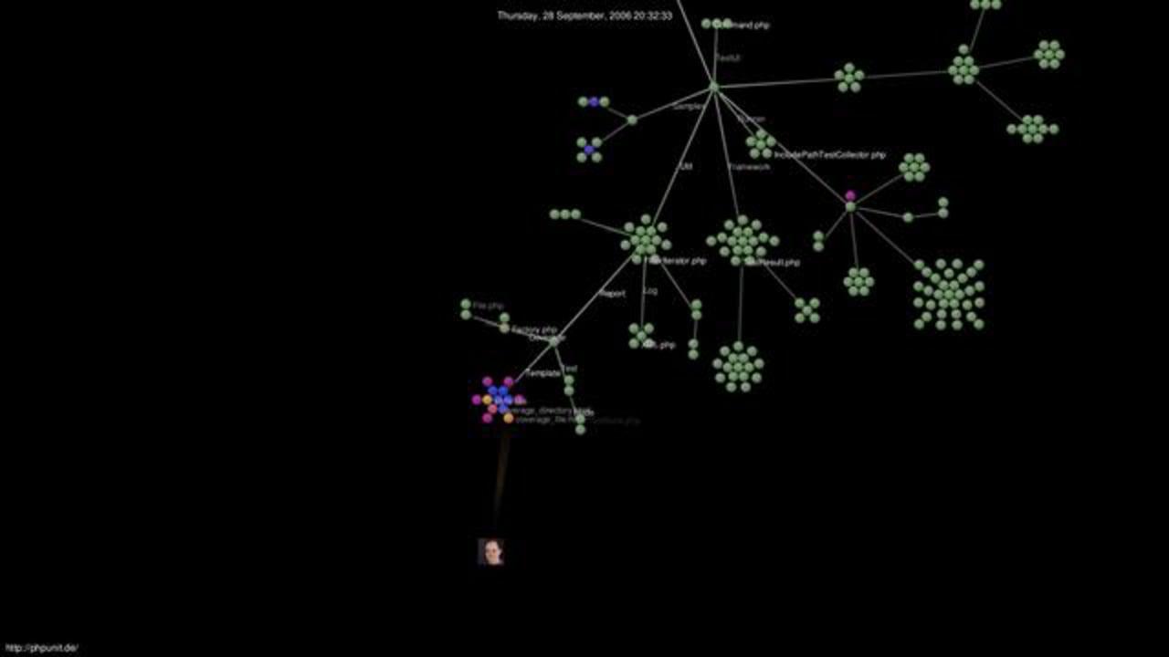 PHPUnit Development: June 2006 – March 2011