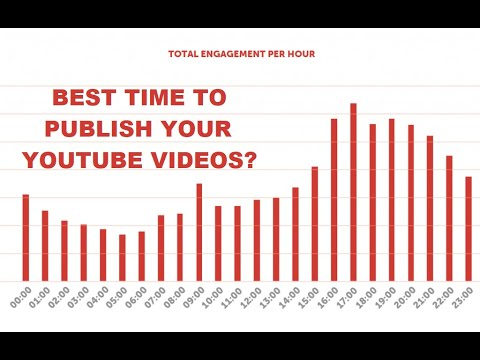When it is the best time to publish your YouTube videos?