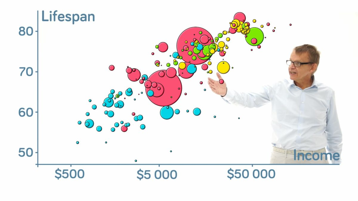 How Does Income Relate to Life Expectancy?