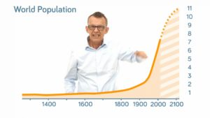 How Did the World Population Change?
