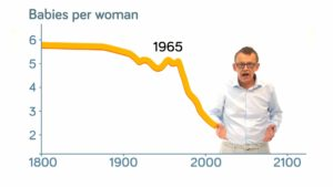 How Did Babies per Woman Change in the World?