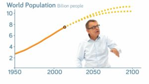 How Reliable is the World Population Forecast?