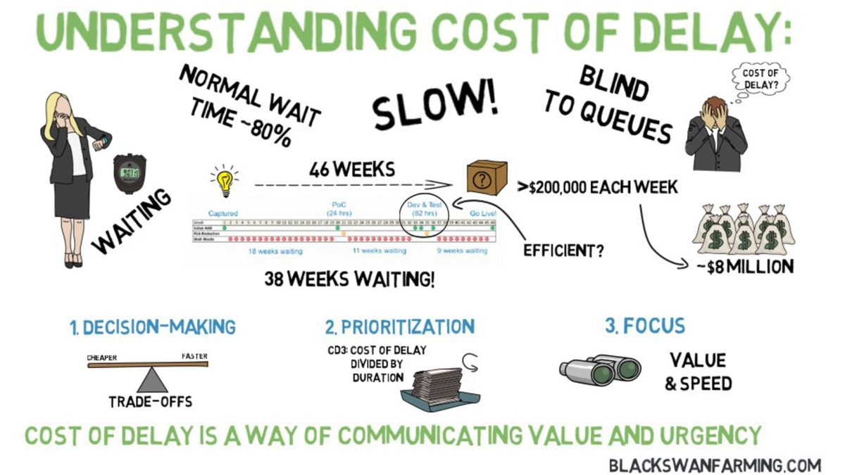 Cost of Delay – An Introduction